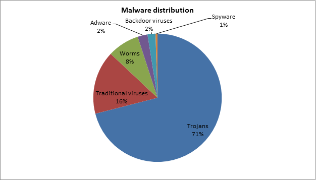Malware distribution